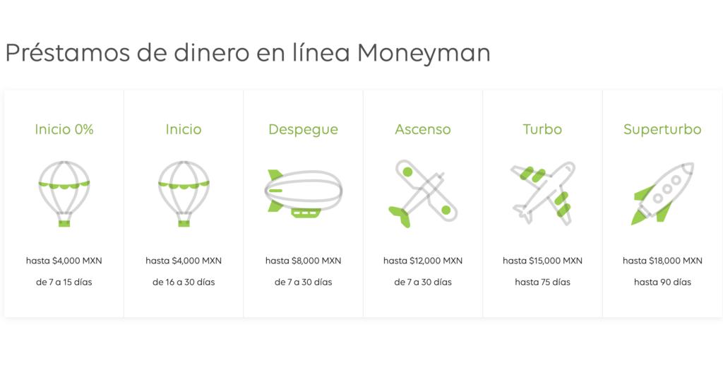 tipos de préstamos online en Moneyman