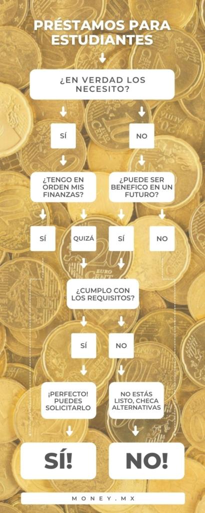 Cuándo solicitar un préstamo para estudiante infografía