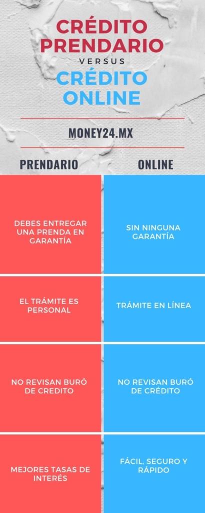 crédito prendario vs crédito online