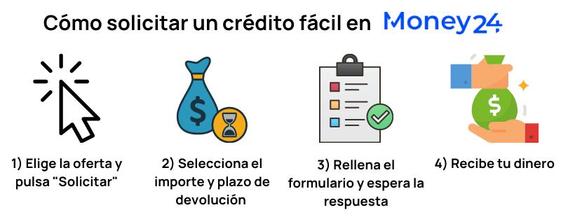 Cómo solicitar crédito fácil y rápido infografía