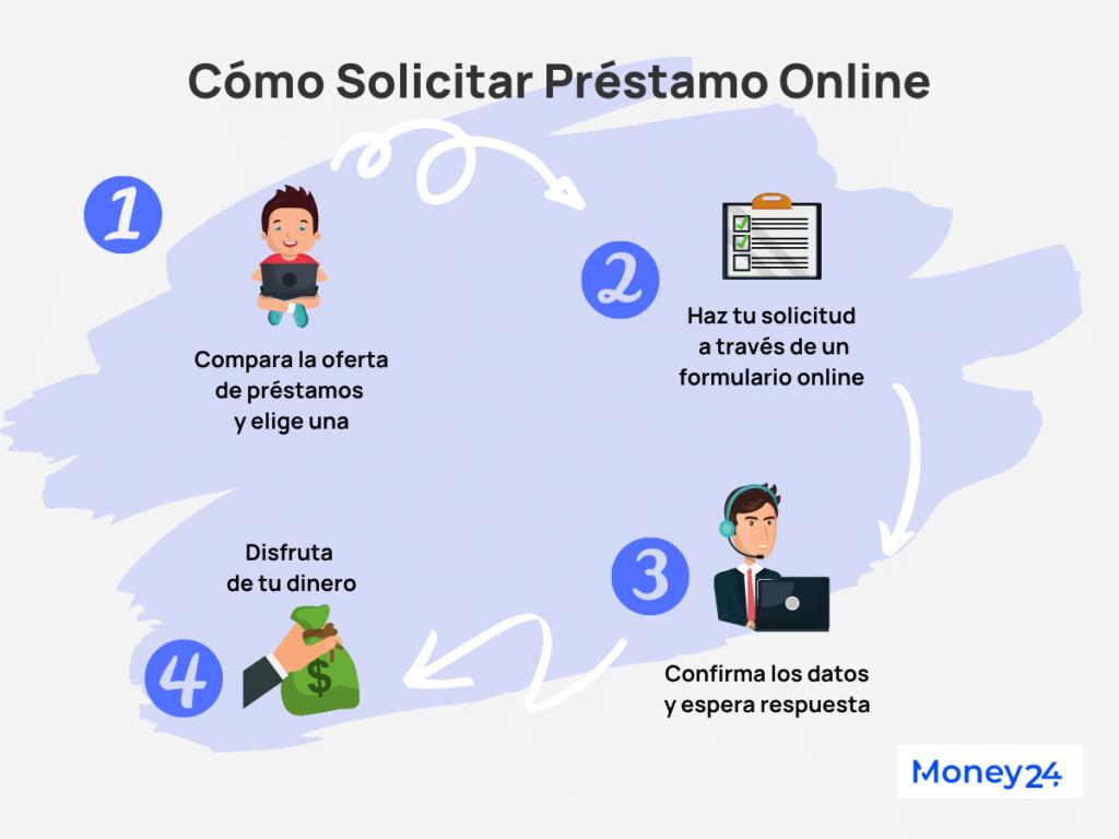 Alternativas - Préstamo online