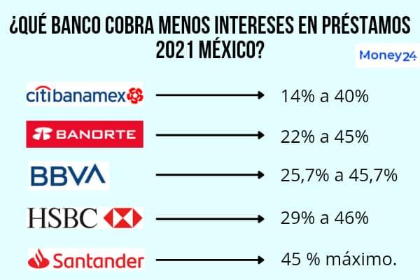 Quién cobra menos intereses en préstamos personales 2021 México